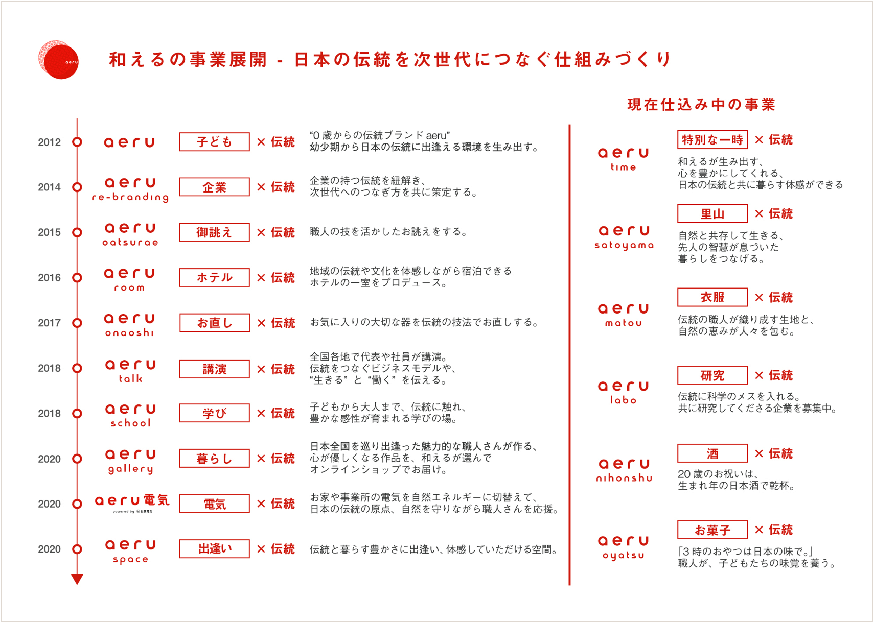 和えるは、日本の伝統を次世代につなぐため、様々な事業を展開